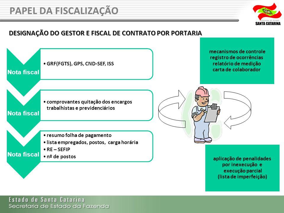 PAPEL DA FISCALIZAÇÃO DESIGNAÇÃO DO GESTOR E FISCAL DE CONTRATO POR PORTARIA mecanismos de controle registro de ocorrências relatório de medição carta