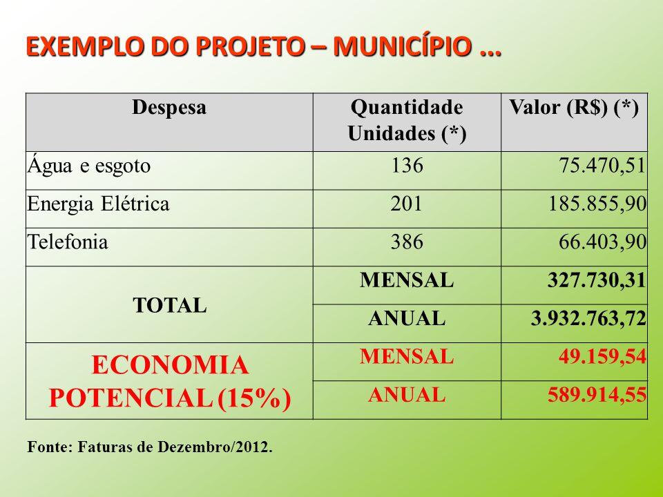 DespesaQuantidade Unidades (*) Valor (R$) (*) Água e esgoto13675.470,51 Energia Elétrica201185.855,90 Telefonia38666.403,90 TOTAL MENSAL327.730,31 ANUAL3.932.763,72 ECONOMIA POTENCIAL (15%) MENSAL49.159,54 ANUAL589.914,55 Fonte: Faturas de Dezembro/2012.