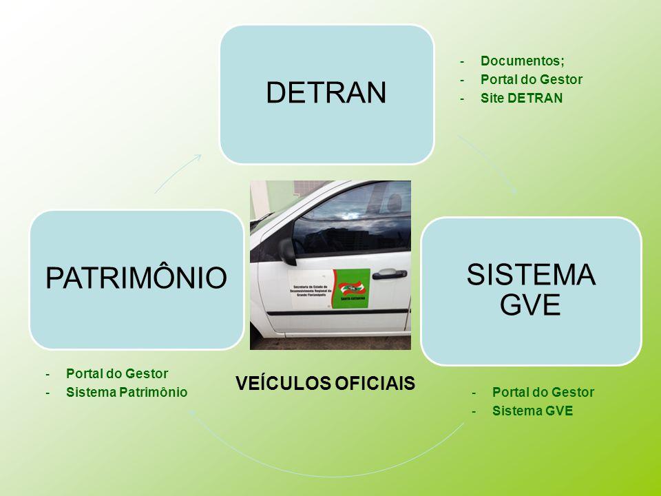 DETRAN SISTEMA GVE PATRIMÔNIO -Documentos; -Portal do Gestor -Site DETRAN -Portal do Gestor -Sistema GVE -Portal do Gestor -Sistema Patrimônio VEÍCULOS OFICIAIS