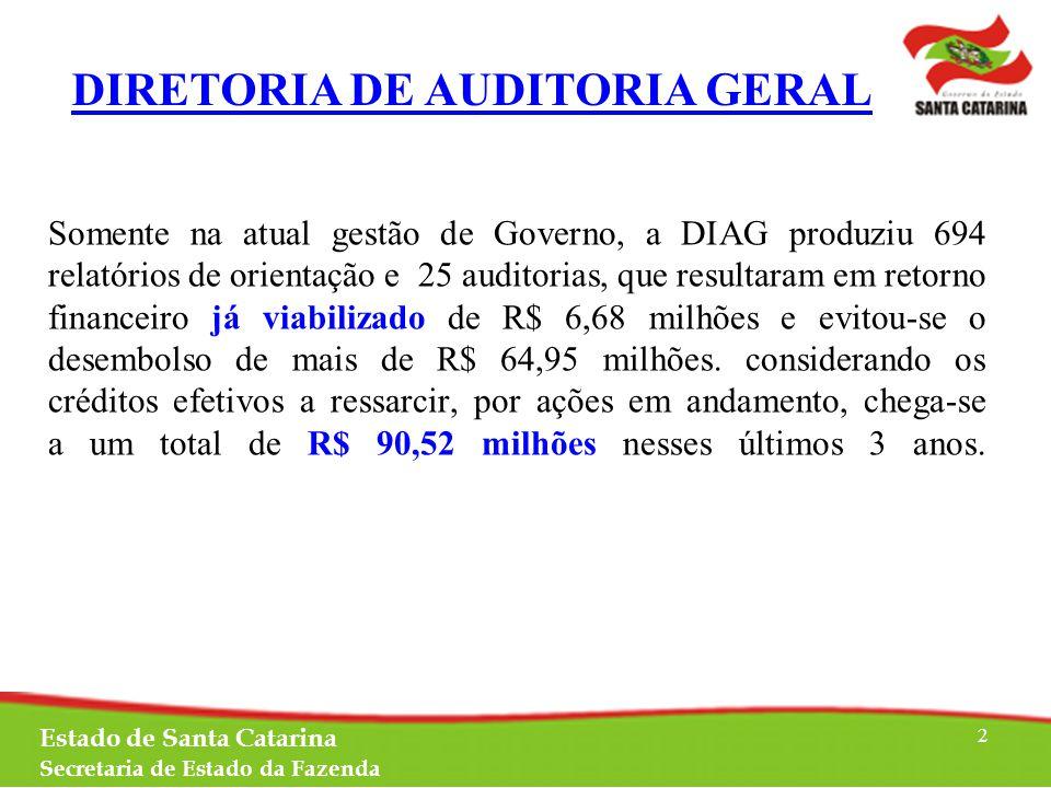 Estado de Santa Catarina Secretaria de Estado da Fazenda 2 Somente na atual gestão de Governo, a DIAG produziu 694 relatórios de orientação e 25 auditorias, que resultaram em retorno financeiro já viabilizado de R$ 6,68 milhões e evitou-se o desembolso de mais de R$ 64,95 milhões.