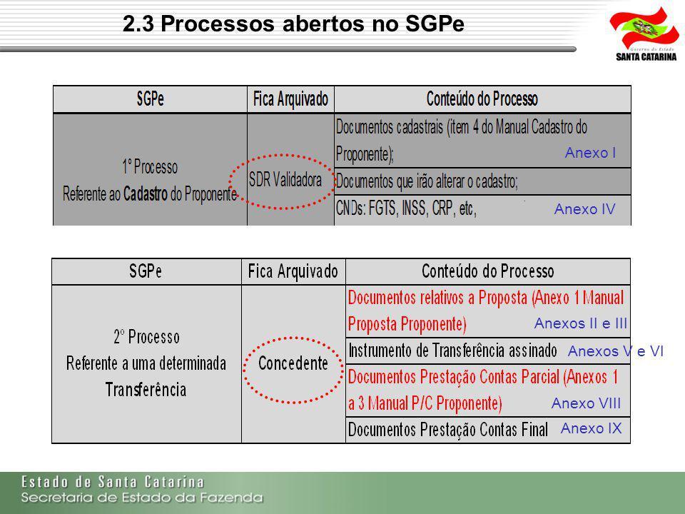 2.3 Processos abertos no SGPe Anexo I Anexo IV Anexos II e III Anexo VIII Anexo IX Anexos V e VI