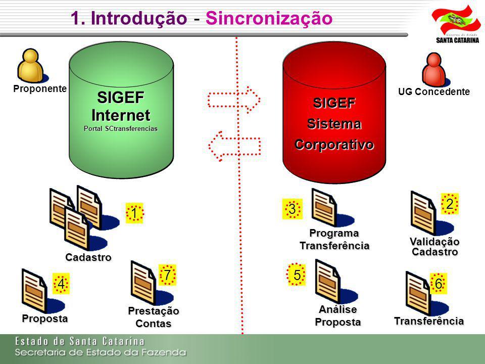 Proponente SIGEFSistemaCorporativo UG Concedente SIGEFInternet Portal SCtransferencias Proposta Programa Transferência Análise Proposta Prestação Contas Transferência Cadastro Validação Cadastro 1.