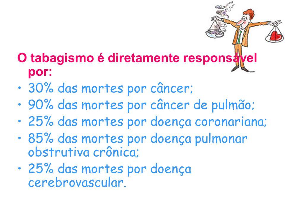Outras doenças também relacionadas ao uso do cigarro são: aneurismas arteriais; trombose vascular; úlcera do trato digestivo; infecções respiratórias; impotência sexual no homem.