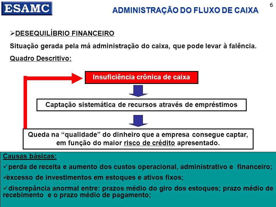 CONT - I 6 ADMINISTRAÇÃO DO FLUXO DE CAIXA DESEQUILÍBRIO FINANCEIRO Situação gerada pela má administração do caixa, que pode levar à falência. Quadro