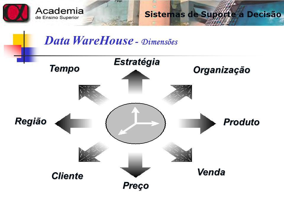 Estratégia Preço Cliente Venda Produto Organização Tempo Região Data WareHouse - Dimensões Sistemas de Suporte a Decisão