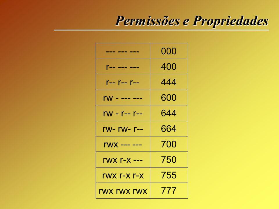 777rwx rwx rwx 755rwx r-x r-x 750rwx r-x --- 700rwx --- --- 664rw- rw- r-- 644rw - r-- r-- 600rw - --- --- 444r-- r-- r-- 400r-- --- --- 000--- --- --