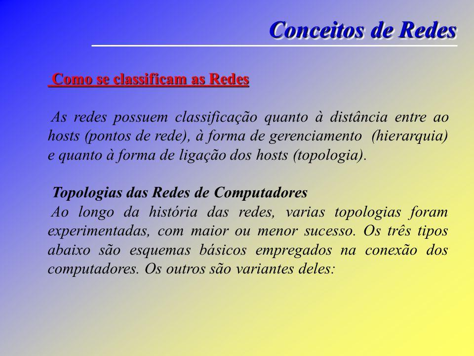 Conceitos de Redes Como se classificam as Redes Como se classificam as Redes As redes possuem classificação quanto à distância entre ao hosts (pontos