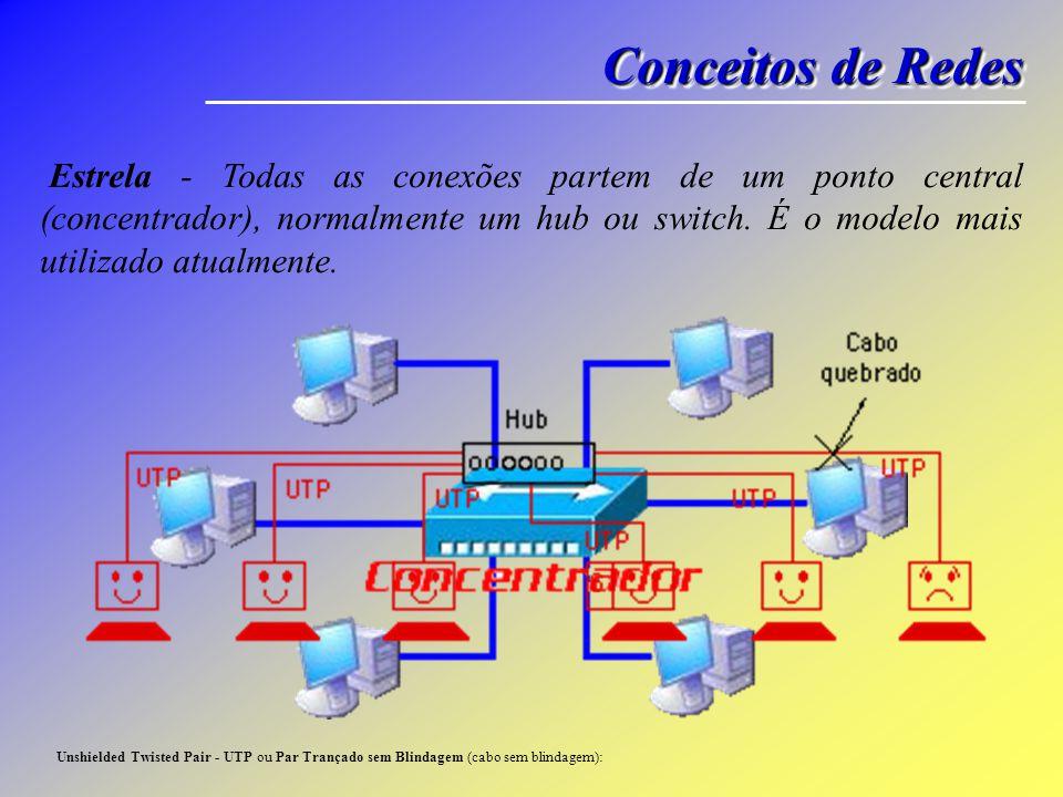 Conceitos de Redes Estrela - Todas as conexões partem de um ponto central (concentrador), normalmente um hub ou switch. É o modelo mais utilizado atua
