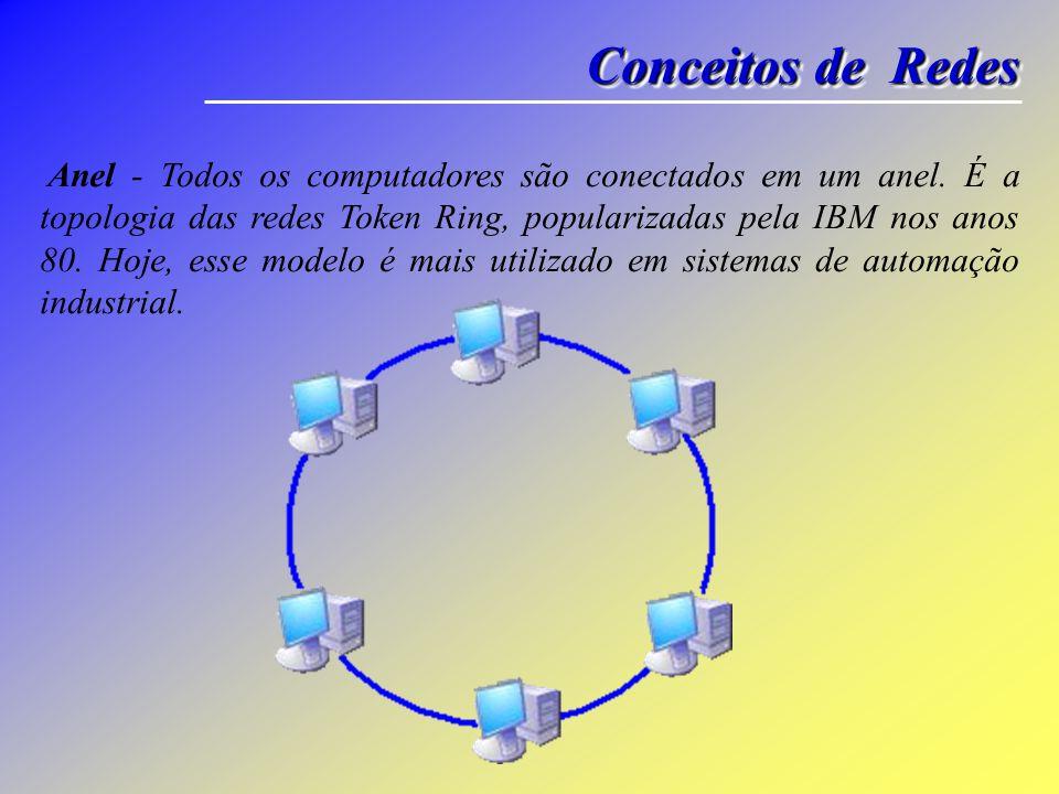 Conceitos de Redes Anel - Todos os computadores são conectados em um anel. É a topologia das redes Token Ring, popularizadas pela IBM nos anos 80. Hoj
