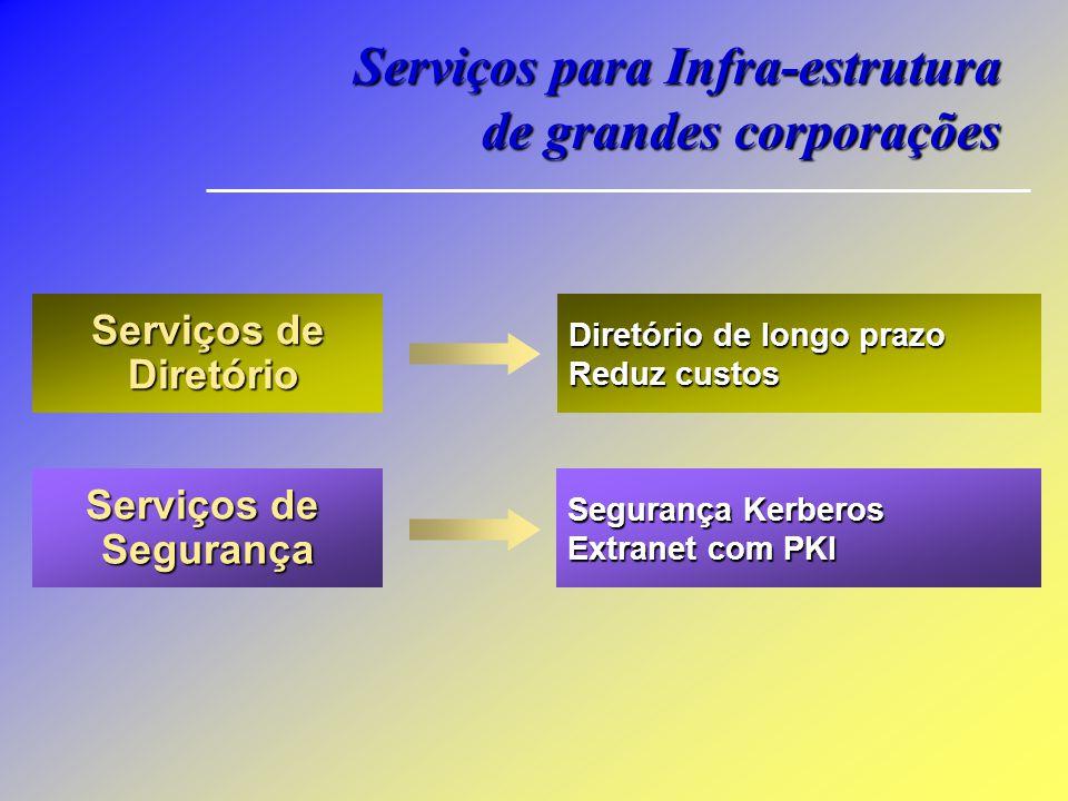 Serviços de Diretório Diretório Serviços de Segurança Diretório de longo prazo Reduz custos Segurança Kerberos Extranet com PKI Serviços para Infra-es