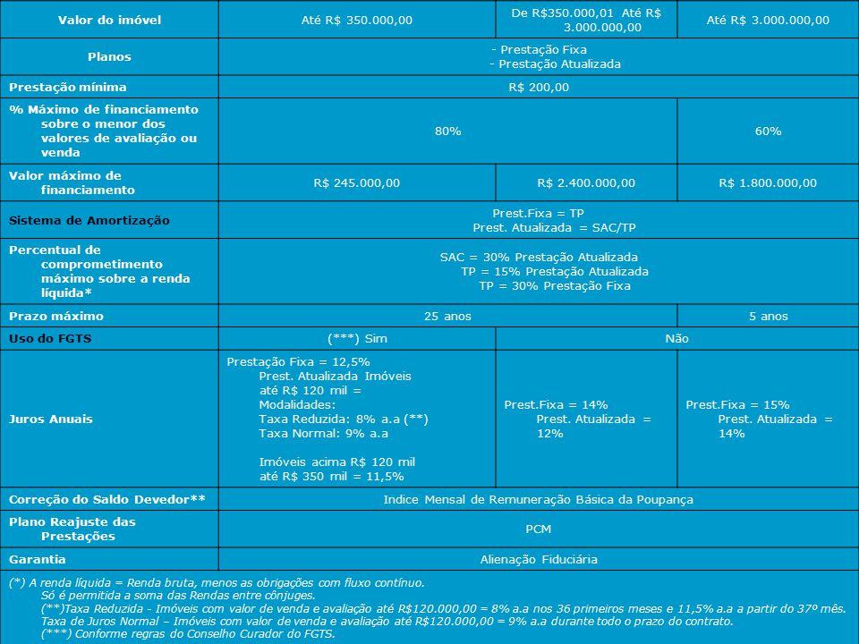 Modalidades de financiamento Carteira Habitacional - SFH Carteira Habitacional (Taxa de Mercado) Carteira Comercial Imobiliária Valor do imóvelAté R$