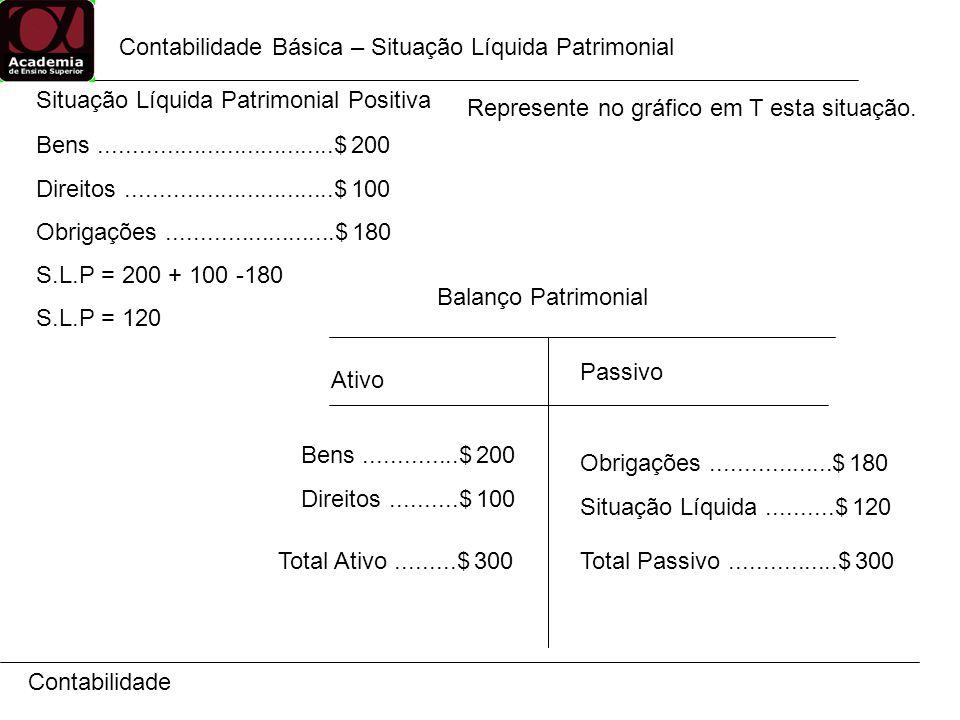 Contabilidade Básica – Situação Líquida Patrimonial Contabilidade Situação Líquida Patrimonial Positiva Bens...................................$ 200 Direitos...............................$ 100 Obrigações.........................$ 180 S.L.P = 200 + 100 -180 S.L.P = 120 Represente no gráfico em T esta situação.