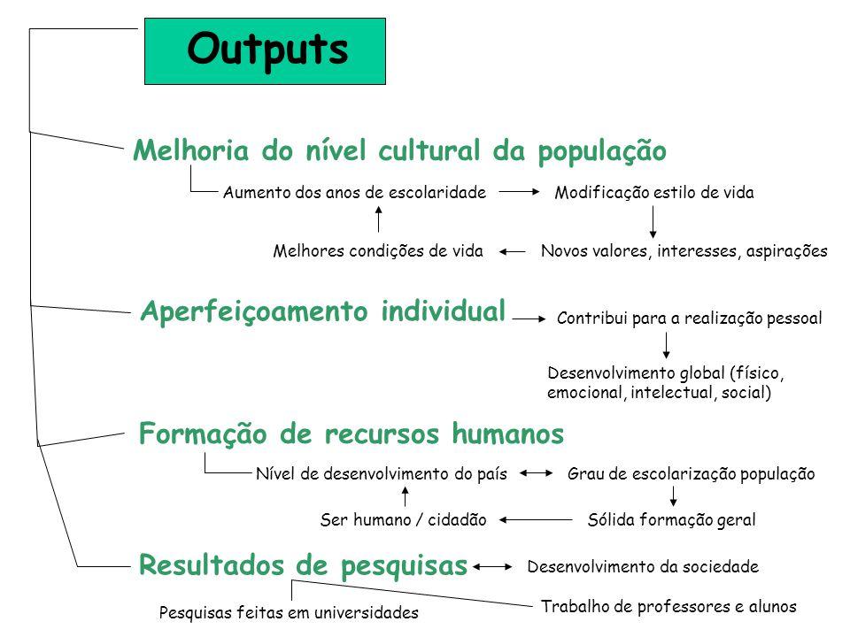 Outputs Melhoria do nível cultural da população Novos valores, interesses, aspirações Aperfeiçoamento individual Aumento dos anos de escolaridade Cont