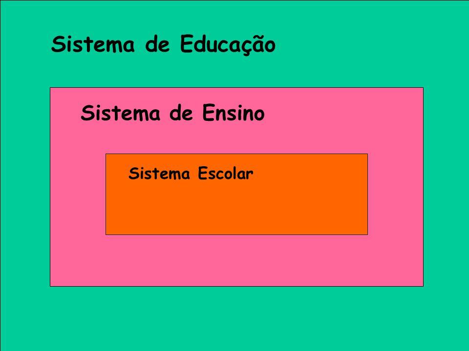 Sistema de Educação Sistema de Ensino Sistema Escolar