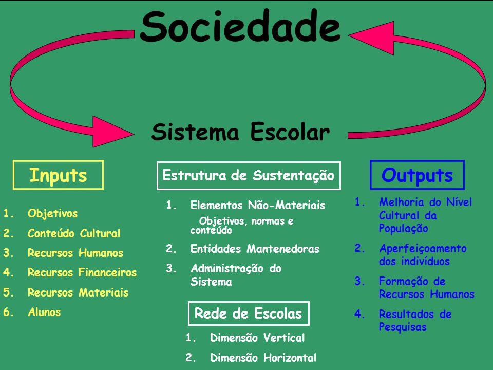 Sociedade Sistema Escolar 1.Objetivos 2.Conteúdo Cultural 3.Recursos Humanos 4.Recursos Financeiros 5.Recursos Materiais 6.Alunos 1.Elementos Não-Mate