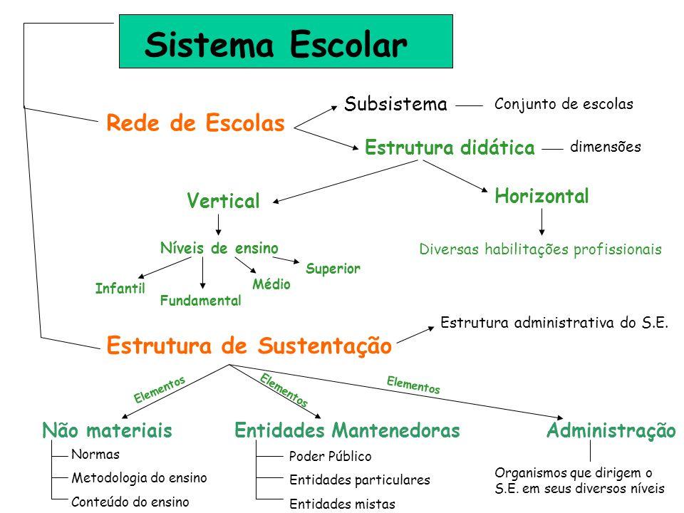 Sistema Escolar Rede de Escolas Vertical Horizontal Estrutura de Sustentação Não materiaisAdministração Níveis de ensino Estrutura administrativa do S