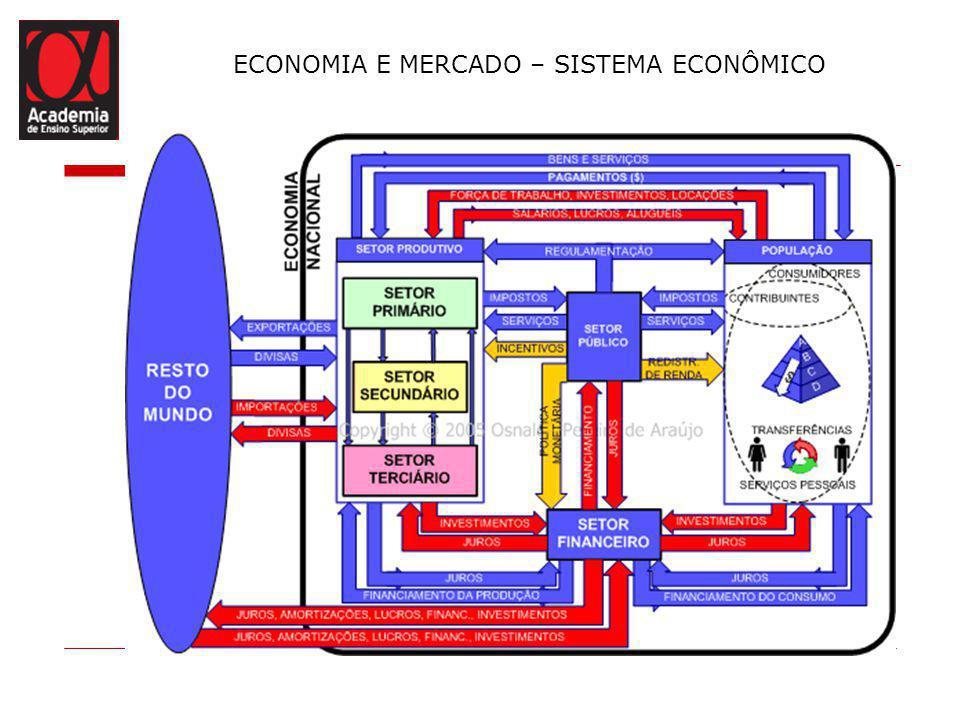 ECONOMIA E MERCADO – SISTEMA ECONÔMICO FATORES DE PRODUÇÃO São denominados fatores de produção os recursos ou elementos básicos utilizados na produção de bens e serviços.
