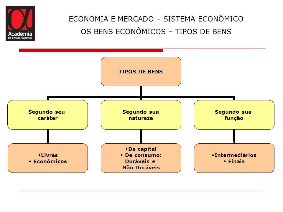 ECONOMIA E MERCADO – SISTEMA ECONÔMICO OS BENS ECONÔMICOS – TIPOS DE BENS TIPOS DE BENS Segundo seu caráter Livres Econômicos Segundo sua natureza De