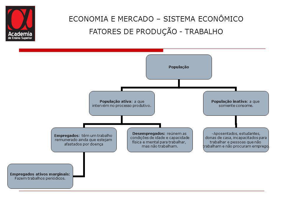 ECONOMIA E MERCADO – SISTEMA ECONÔMICO FATORES DE PRODUÇÃO - TRABALHO População População ativa: a que intervém no processo produtivo. Empregados: têm