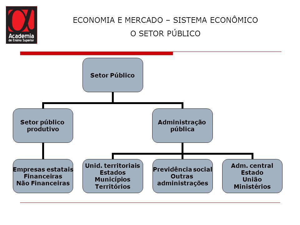 ECONOMIA E MERCADO – SISTEMA ECONÔMICO O SETOR PÚBLICO Setor Público Setor público produtivo Empresas estatais Financeiras Não Financeiras Administraç