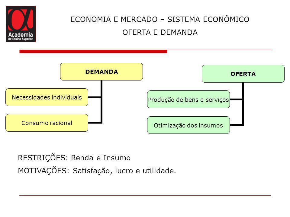 ECONOMIA E MERCADO – SISTEMA ECONÔMICO OFERTA E DEMANDA DEMANDA Necessidades individuais Consumo racional OFERTA Produção de bens e serviços Otimizaçã