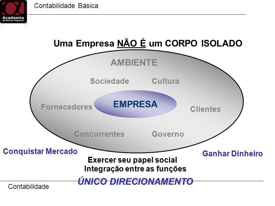 Contabilidade Básica Contabilidade EMPRESA AMBIENTE Governo CulturaSociedade Concorrentes Clientes Fornecedores Conquistar Mercado Integração entre as