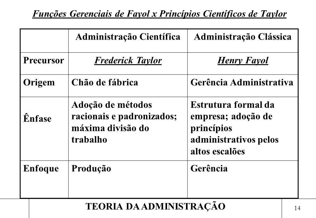 14 TEORIA DA ADMINISTRAÇÃO Funções Gerenciais de Fayol x Princípios Científicos de Taylor Administração CientíficaAdministração Clássica PrecursorFred