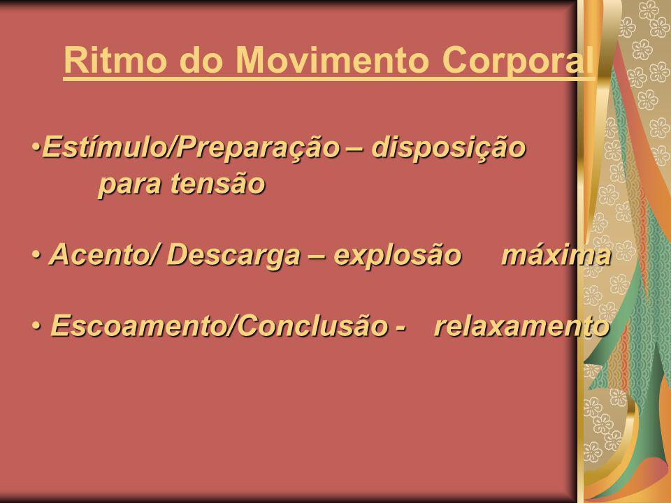 Fatores Rítmicos do Movimento Laban codificou princípios gerais do movimento Fluência – Espaço – Peso - Tempo