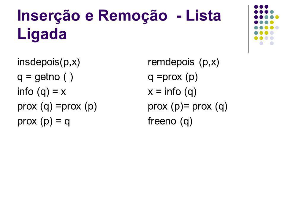 Inserção e Remoção - Lista Ligada insdepois(p,x) q = getno ( ) info (q) = x prox (q) =prox (p) prox (p) = q remdepois (p,x) q =prox (p) x = info (q) p