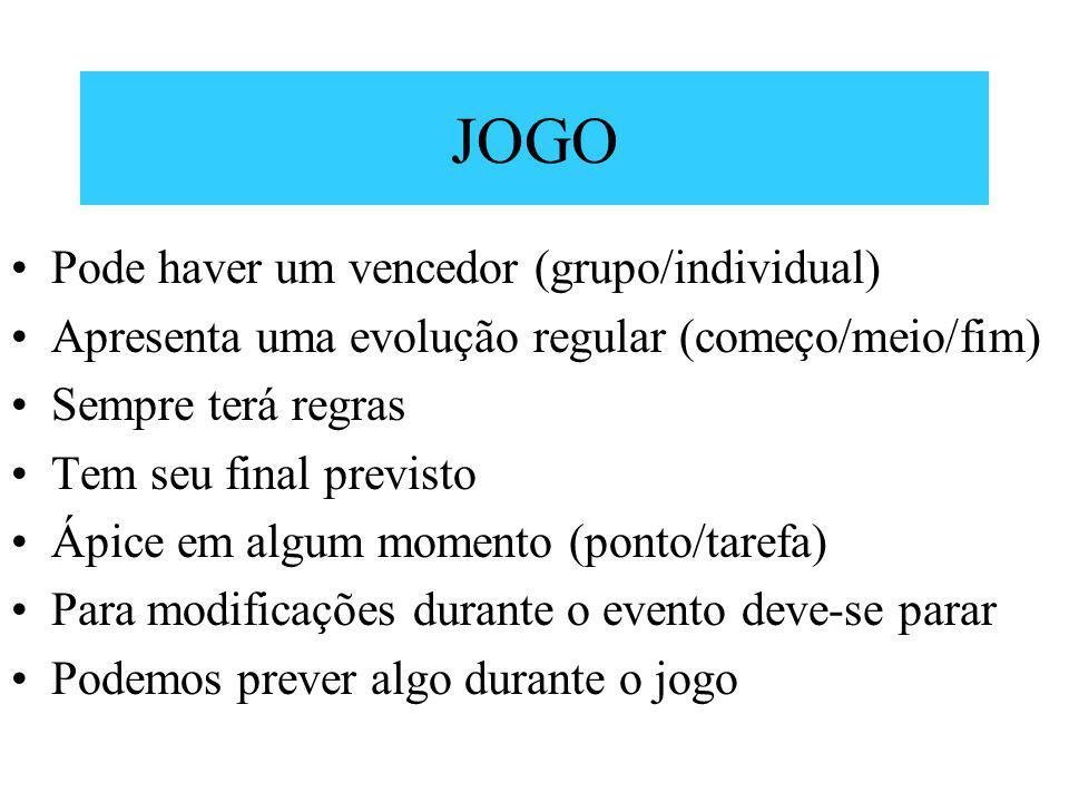JOGO Pode haver um vencedor (grupo/individual) Apresenta uma evolução regular (começo/meio/fim) Sempre terá regras Tem seu final previsto Ápice em alg