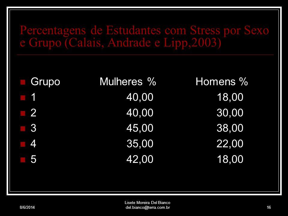 8/6/2014 Lisete Moreira Del Bianco del.bianco@terra.com.br15 Os agentes estressores psicossociais são tão potentes quanto os microorganismos e a insal