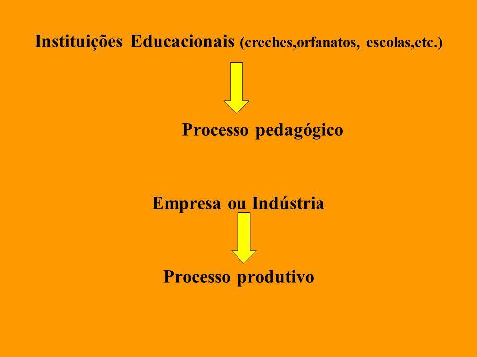 Instituições Educacionais (creches,orfanatos, escolas,etc.) Processo pedagógico Empresa ou Indústria Processo produtivo
