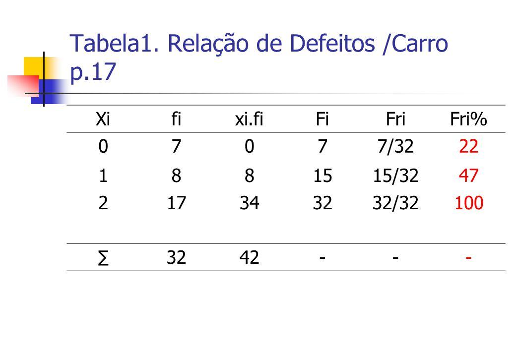 Tabela1. Relação de Defeitos /Carro p.17 Xifixi.fiFiFriFri% 07077/3222 1881515/3247 217343232/32100 3242---