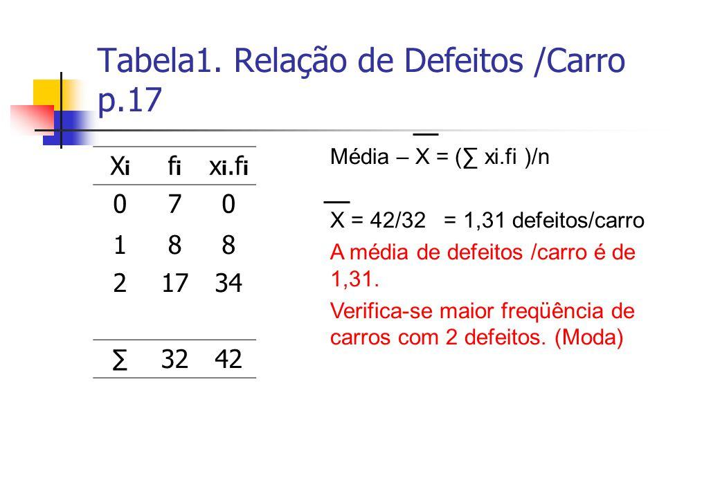 Tabela1. Relação de Defeitos /Carro p.17 XiXi fifi x i.f i 070 188 21734 3242 Média – X = ( xi.fi )/n X = 42/32 = 1,31 defeitos/carro A média de defei