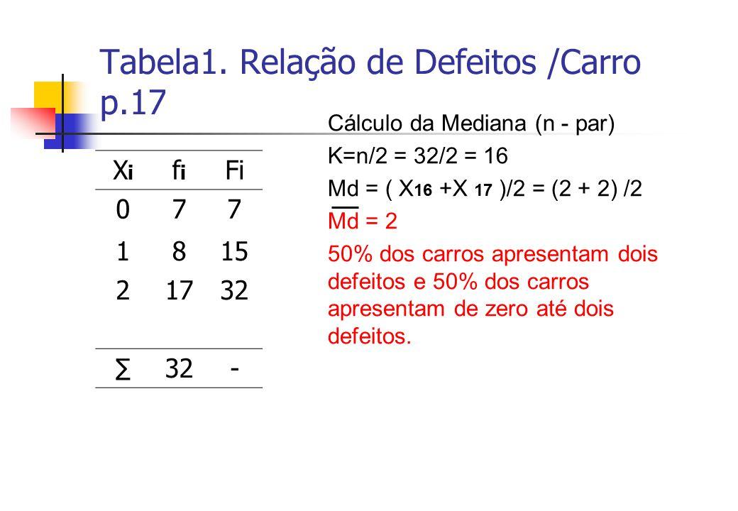 Tabela1. Relação de Defeitos /Carro p.17 XiXi fifi Fi 077 1815 21732 32- Cálculo da Mediana (n - par) K=n/2 = 32/2 = 16 Md = ( X 16 +X 17 )/2 = (2 + 2