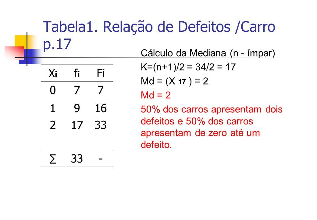 Tabela1. Relação de Defeitos /Carro p.17 XiXi fifi Fi 077 1916 21733 33- Cálculo da Mediana (n - ímpar) K=(n+1)/2 = 34/2 = 17 Md = (X 17 ) = 2 Md = 2