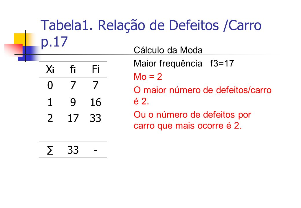 Tabela1. Relação de Defeitos /Carro p.17 XiXi fifi Fi 077 1916 21733 33- Cálculo da Moda Maior frequência f3=17 Mo = 2 O maior número de defeitos/carr