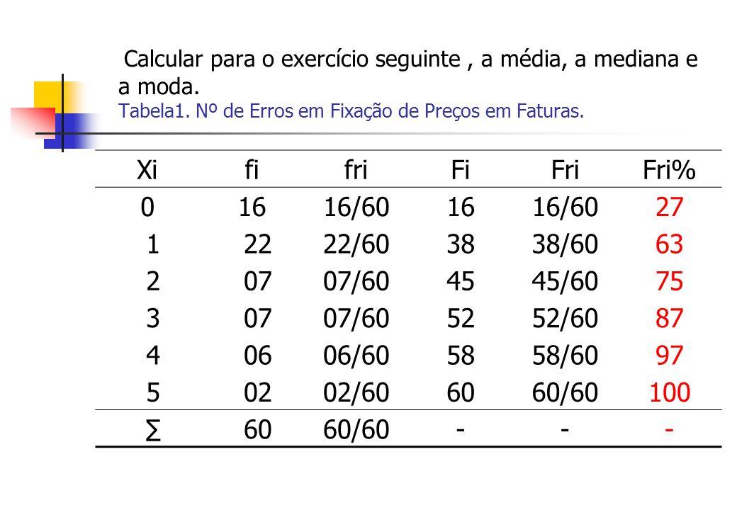Calcular para o exercício seguinte, a média, a mediana e a moda. Tabela1. Nº de Erros em Fixação de Preços em Faturas. XififriFiFriFri% 01616/601616/6