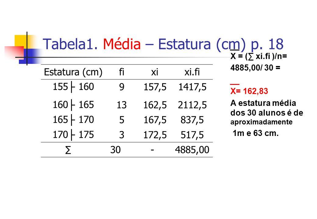 Tabela1. Média – Estatura (cm) p. 18 Estatura (cm)fixixi.fi 155 1609157,51417,5 160 16513162,52112,5 165 1705167,5837,5 170 1753172,5517,5 30-4885,00