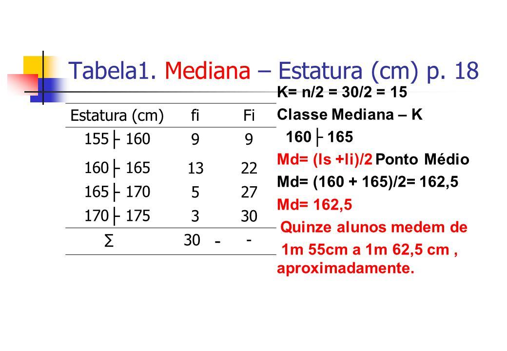Tabela1. Mediana – Estatura (cm) p. 18 Estatura (cm)fiFi 155 16099 160 1651322 165 170527 170 175330 30 - - K= n/2 = 30/2 = 15 Classe Mediana – K 160