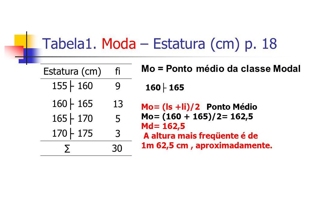 Tabela1. Moda – Estatura (cm) p. 18 Estatura (cm)fi 155 1609 160 16513 165 1705 170 1753 30 Mo = Ponto médio da classe Modal 160 165 Mo= (ls +li)/2 Po