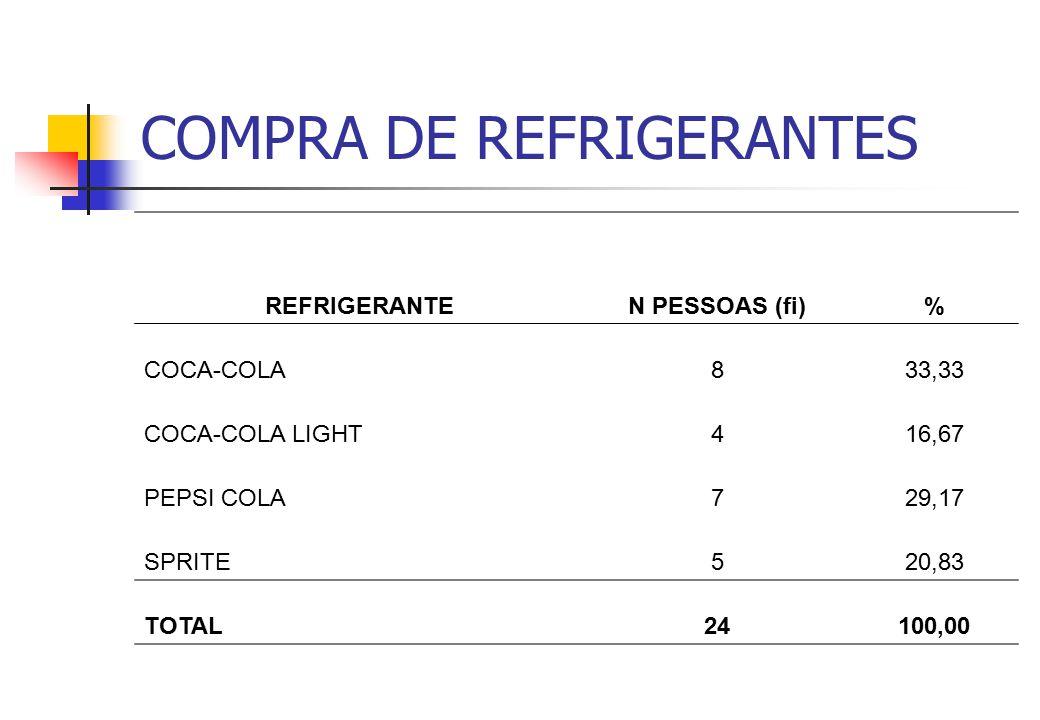 COMPRA DE REFRIGERANTES (moda) REFRIGERANTEN PESSOAS (fi)% COCA-COLA833,33 COCA-COLA LIGHT416,67 PEPSI COLA729,17 SPRITE520,83 TOTAL24100,00
