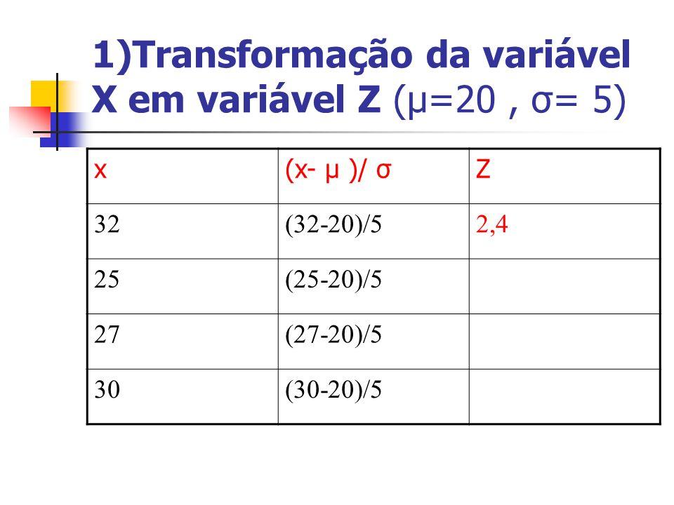 1)Transformação da variável X em variável Z (μ=20, σ= 5) x(x- μ )/ σZ 32(32-20)/52,4 25(25-20)/5 27(27-20)/5 30(30-20)/5