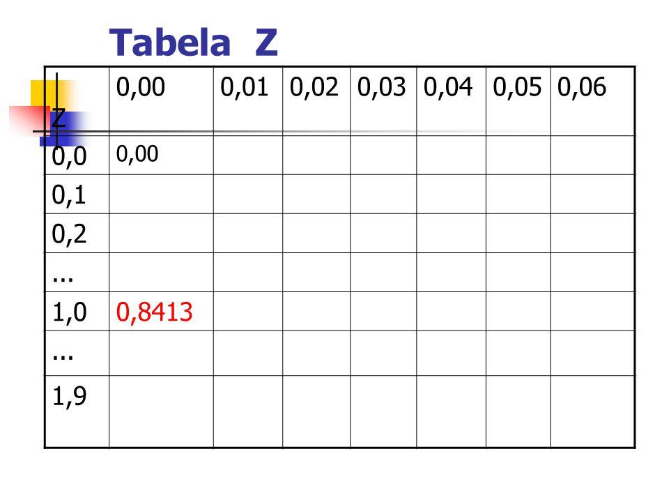 Tabela Z Z 0,000,010,020,030,040,050,06 0,0 0,00 0,1 0,2... 1,00,8413... 1,9