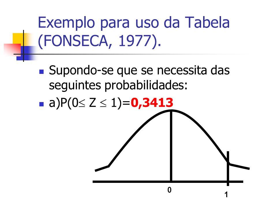 Exemplo para uso da Tabela (FONSECA, 1977). Supondo-se que se necessita das seguintes probabilidades: a)P(0 Z 1)=0,3413 0 1