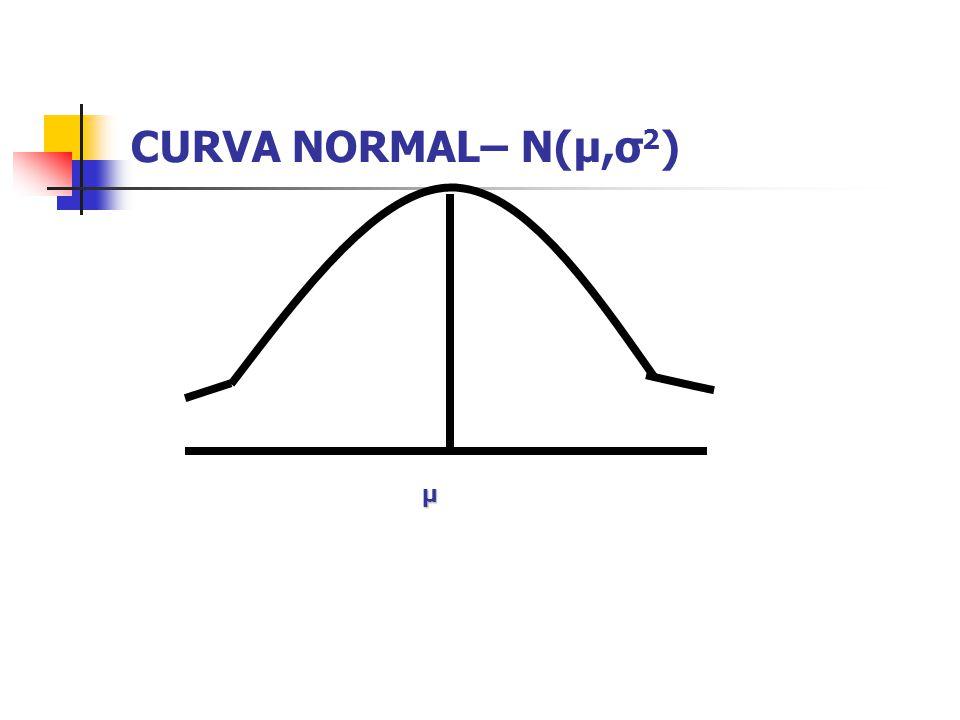 CURVA NORMAL– N(μ,σ 2 ) μ