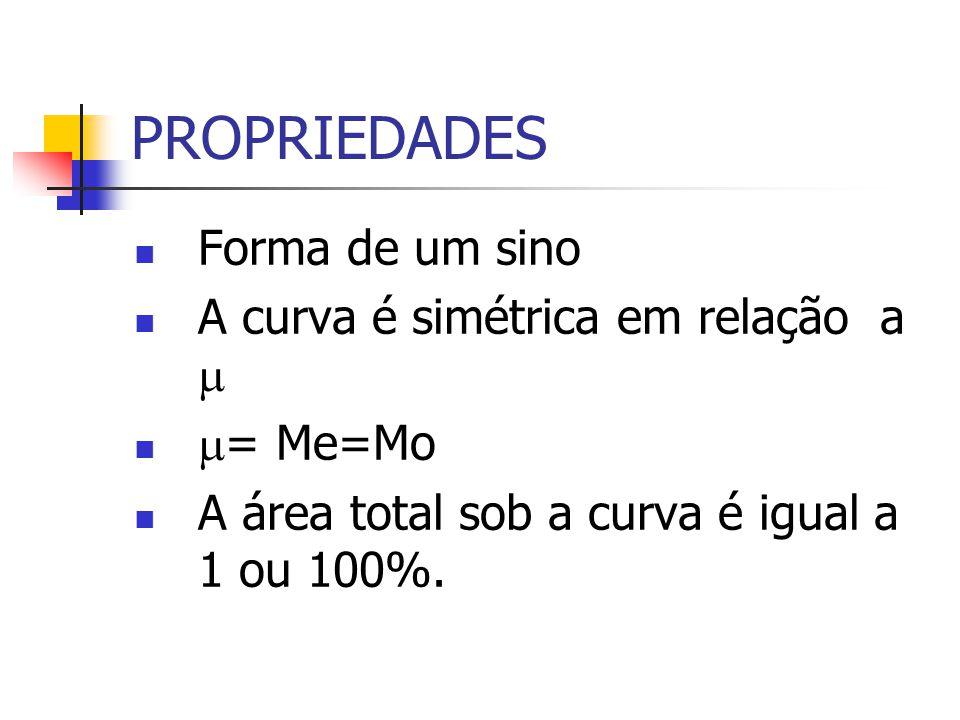 PROPRIEDADES Forma de um sino A curva é simétrica em relação a = Me=Mo A área total sob a curva é igual a 1 ou 100%.