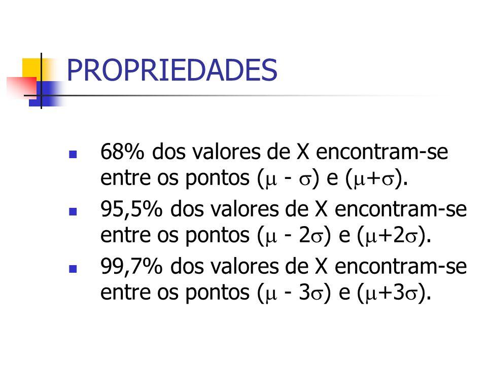 PROPRIEDADES 68% dos valores de X encontram-se entre os pontos ( - ) e ( + ). 95,5% dos valores de X encontram-se entre os pontos ( - 2 ) e ( +2 ). 99