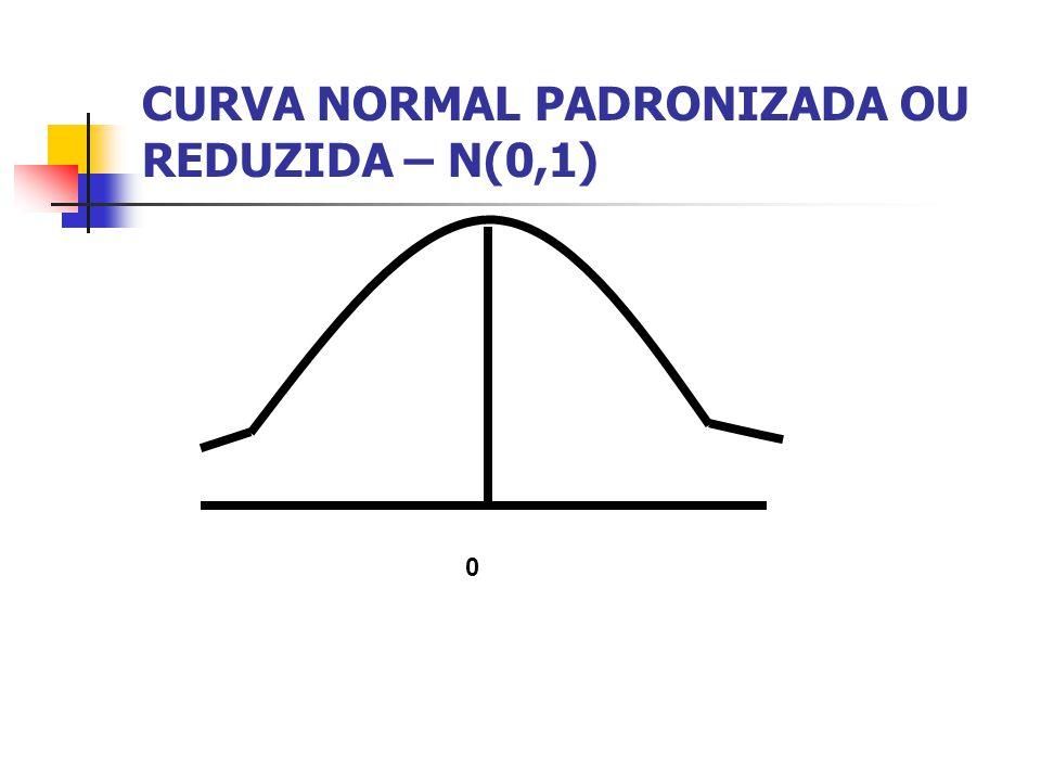 CURVA NORMAL PADRONIZADA OU REDUZIDA – N(0,1) 0