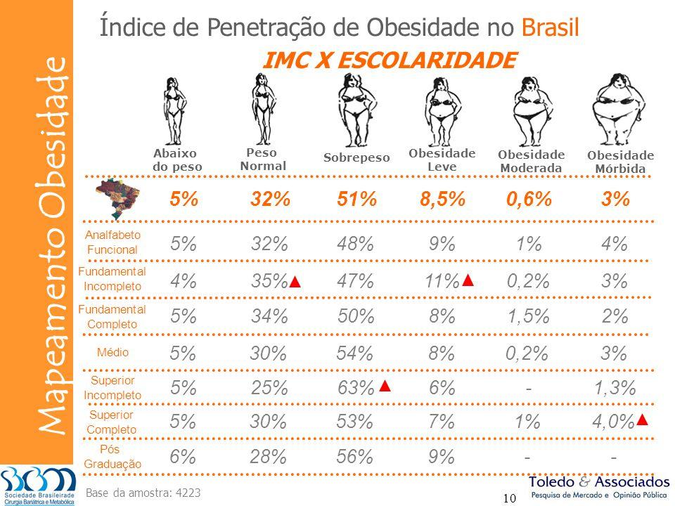 Bunge Mapeamento Obesidade 10 5%32%48%9%1%4% 35%47%11%0,2%3% Índice de Penetração de Obesidade no Brasil 5%34%50%8%1,5%2% 5%30%54%8%0,2%3% 5%25%63%6%-